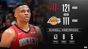 NBA/極致小球奏效!火箭擊敗湖人 NBA,休士頓火箭,Russell Westbrook,洛杉磯湖人 翻攝自NBA官方推特