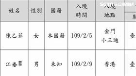 居家檢疫失聯者台北市政府公布個資 民政局提供