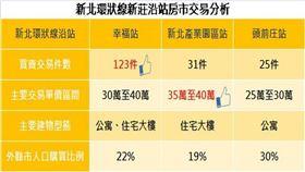 新莊環狀線房市「幸福站」最夯,22%外縣市購入(圖/新北市政府)