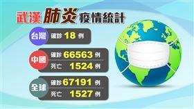不斷更新/「教堂群聚感染」新加坡再添5例!全球疫情一覽