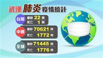 台灣再增2例確診!皆與第19例有關