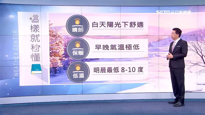 明日清晨8度低溫 冷到這天才回暖