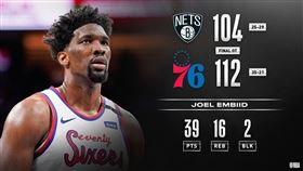 NBA/延長賽僅得1分 籃網遭錘爆 NBA,費城七六人,Joel Embiid,布魯克林籃網 翻攝自NBA官方推特
