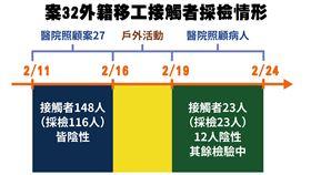 ▲案32例外籍移工接觸者採檢情形(圖/中央流行疫情指揮中心提供)