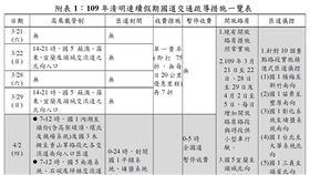 清明連續假期國道交通疏導措施一覽表。(圖/高公局提供)