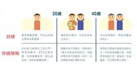 ▲圖片來源 / 經理人特刊第 30 期有錢人的 27 個好習慣