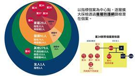 武漢肺炎(圖/中央流行疫情指揮中心提供)