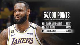 ▲詹姆斯(LeBron James)生涯得分排NBA史上第3。(圖/翻攝自NBA推特)
