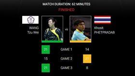 ▲王子維以2:1戰勝印度對手。(圖/取自BWF官網)