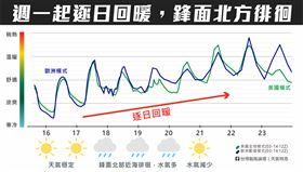 天氣,一周天氣,台灣颱風論壇 天氣特急