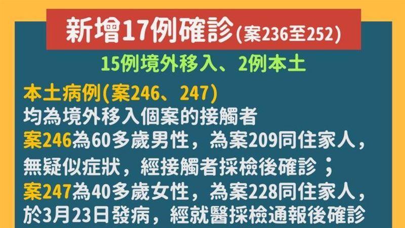 快訊/我國確診人數再增17例 15例境外移入、2例本土