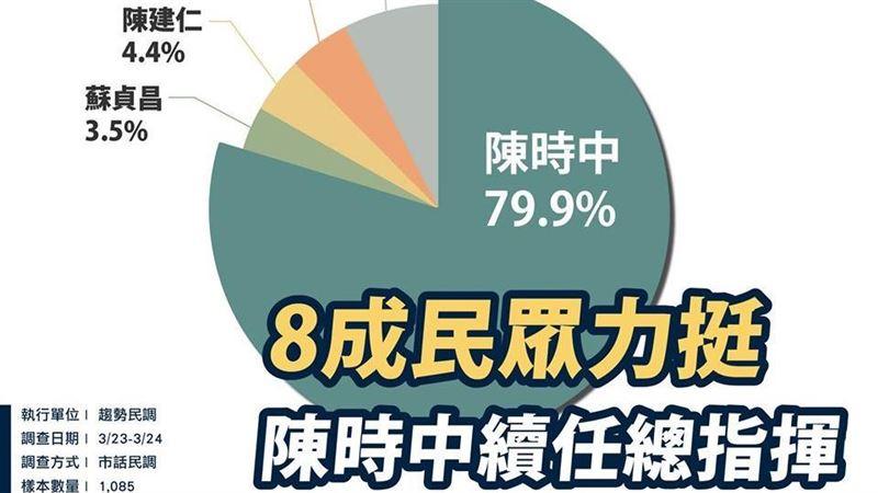 打臉!民眾黨喊換陳時中…時力民調:近8成力挺續任總指揮