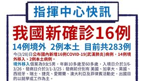 ▲武漢肺炎台灣確診28日新增16名確診個案。(圖/中央流行疫情指揮中心提供)