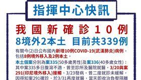 0402新增10例確診。(圖/疾管署提供)