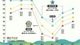 強烈冷氣團,天氣即時預報 圖/翻攝自天氣即時預報臉書