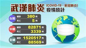 0409全球確診人數-2