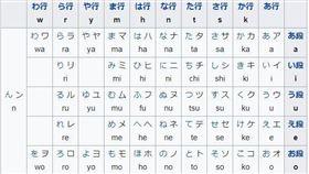 該怎麼背日文50音?網曝超神牢記法(圖/翻攝自維基百科)