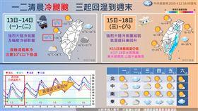 氣象局,天氣,低溫特報,報天氣,一周天氣 圖/翻攝自氣象局