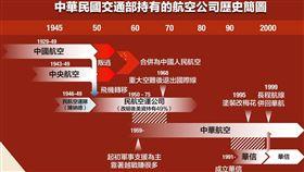 陳柏惟表示中華民國本來根本沒有華航。(圖/翻攝自陳柏惟臉書)