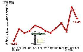 經濟部統計處23日公布3月工業生產指數115.08,年增10.41%;其中製造業生產指數116.43,年增11.09%。