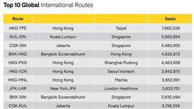 台港線重奪全球最繁忙航線。(圖/翻攝自OAG報告)