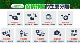 Whoscall,詐騙,電話,簡訊,疫情,武漢肺炎 圖/Whoscall提供