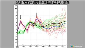 賈新興臉書發文指出,從氣候模擬來看「未來兩周看不到阿梅」。(圖/翻攝自賈新興臉書)