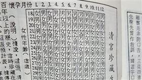 性別,寶寶,清宮珍藏預計表,農曆,農民曆(翻攝自 爆廢公社)