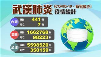 今日台灣0確診 前十大染疫國一覽