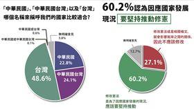 近5成民眾認為應以「台灣」稱呼我國。(圖/時代力量提供)
