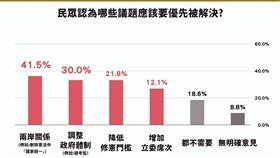 4成民眾認為修憲應優先處理兩岸關係。(圖/時代力量提供)
