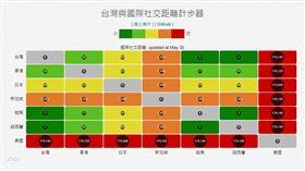國研院製作「國際社交距離計步器」。(圖/翻攝自COVID-19全球即時疫情地圖)  https://covid-19.nchc.org.tw/