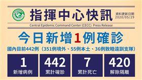 武漢肺炎台灣確診人數,目前累計442例。(圖/中央流行疫情指揮中心提供)