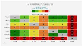 國研院國網中心製「台灣與國際社交距離計步器」圖表提供數值讓民眾參考出國依據。(圖/國研院國網中心授權提供)