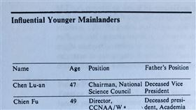 美中情局解密文件:蔣孝嚴之父蔣經國根據美國中央情報局於2010年解密的一份文件副本顯示,美方於1985年對當時台灣政二代的分析資料中,對蔣孝嚴之父的註解是「現任總統」,亦即當時在位的故總統蔣經國。中央社記者周世惠舊金山攝  109年6月1日