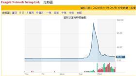 驚!中概股房多多 股價2天飆漲1300%、熔斷19次 圖/翻攝自雅虎股市