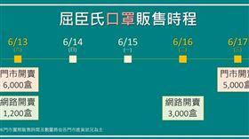屈臣氏公布第二波口罩販售完整時間表。(圖/業者提供)