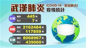 不斷更新/+0破功!台灣增2確診 全球武漢肺炎疫情一覽