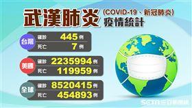 不斷更新/台灣新增「1確診」!全球852萬人罹武漢肺炎