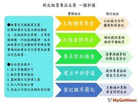 推動租賃專法5箭,保障市場交易秩序(圖/新北市政府)