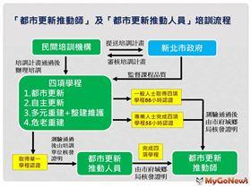 新北都更推動師培訓機制2.0再升級(圖/新北市政府)