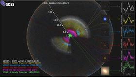 宇宙3D圖(圖取自Sloan Digital Sky Survey網頁sdss.org/science)