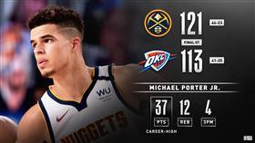 NBA/菜鳥爆砍37分 金塊破雷霆 NBA,丹佛金塊,Nikola Jokic,Michael Porter Jr. 翻攝自NBA官方推特