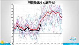 「颱風生成爆發期」再延後!下看至9月上旬後 賈新興:今年真的好怪(圖/翻攝自賈新興臉書)