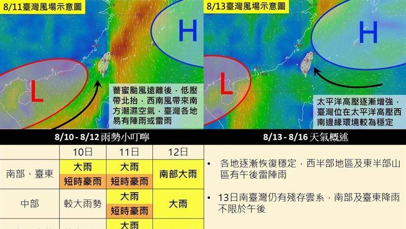 新/一張圖看懂一周天氣 降雨時間曝「10日起連下3天」