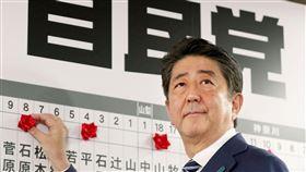 日大選 自民黨為首聯盟獲2/3席次日本首相安倍晉三的自由民主黨與執政聯盟夥伴公明黨,在大選中拿下眾議院465席中至少312席,跨越2/3議席的「超級多數」門檻。(共同社提供)中央社  106年10月23日