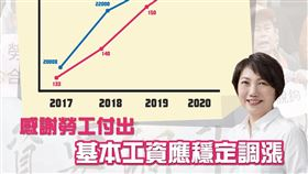 范雲認為基本工資仍應調漲。(圖/翻攝自范雲臉書)