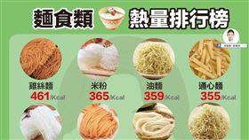 營養師高敏敏曝麵食類熱量排行榜。(圖/翻攝自高敏敏臉書)