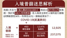 0822CDC,陳時中,入境普篩分析,入境普篩迷思,(圖/指揮中心提供)