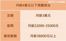 政府建議雇主薪資接露寫法 台北市政府勞動局提供